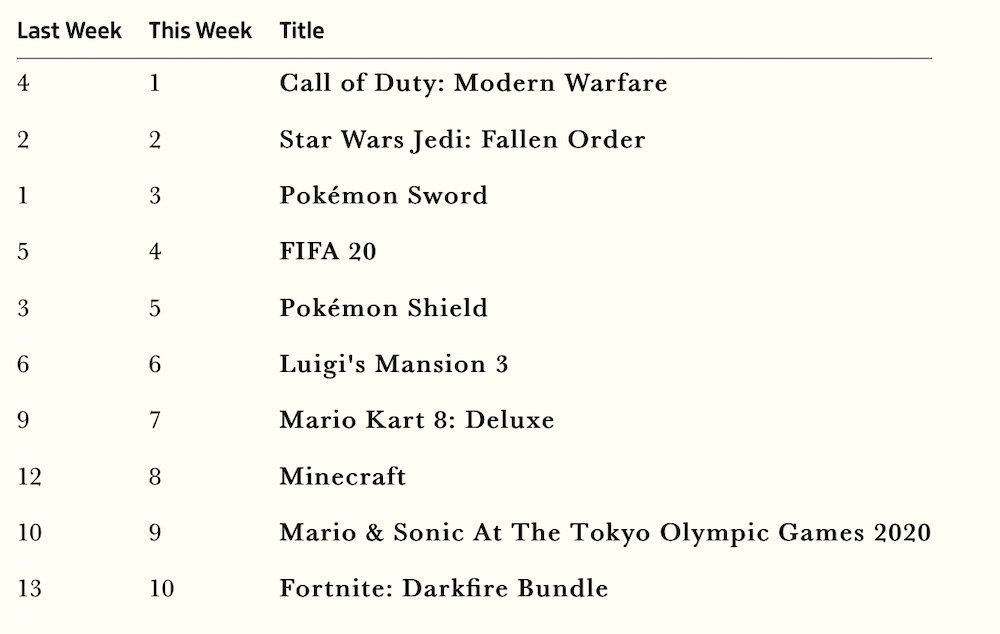 Top Selling Games 2020.Uk Modern Warfare Was The Best Selling Game This Week